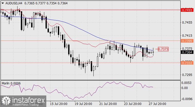 Exchange Rates 28.07.2021 analysis