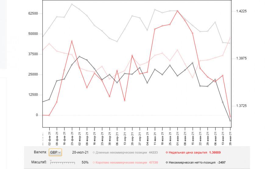 GBP/USD: план на европейскую сессию 28 июля. Commitment of Traders COT-отчеты (разбор вчерашних сделок). Фунт вернулся на месячные максимумы, но дальнейший рост зависит от решений ФРС