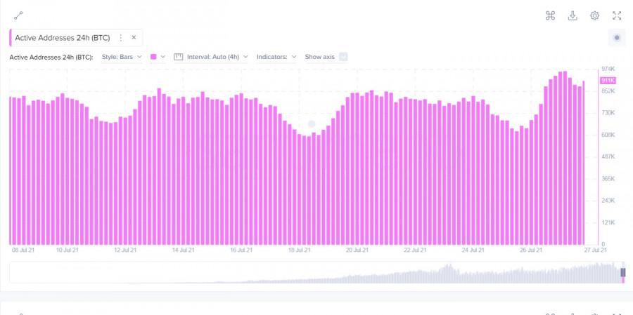Биткоин пытается пробить 40$ тысяч, но ончейн-показатели продолжают указывать на необоснованность бычьего ралли: все ли так
