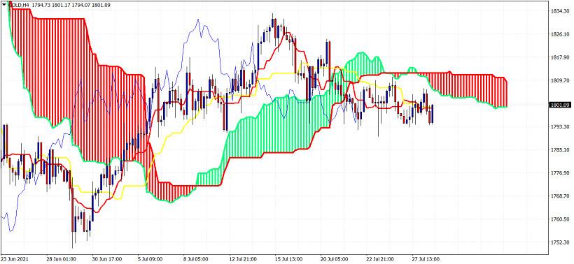 Ichimoku cloud indicator analysis on Gold for July 28, 2021.