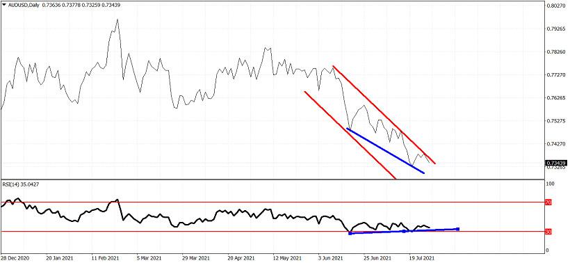 AUDUSD trend analysis.
