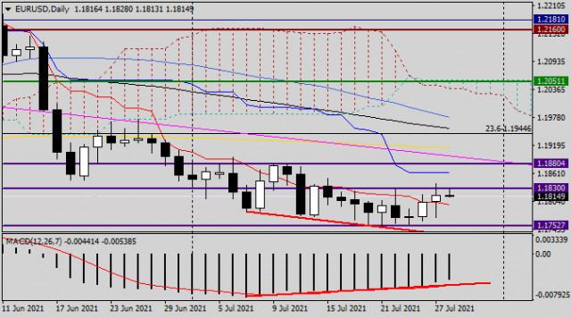Анализ и прогноз по EUR/USD на 28 июля 2021 года