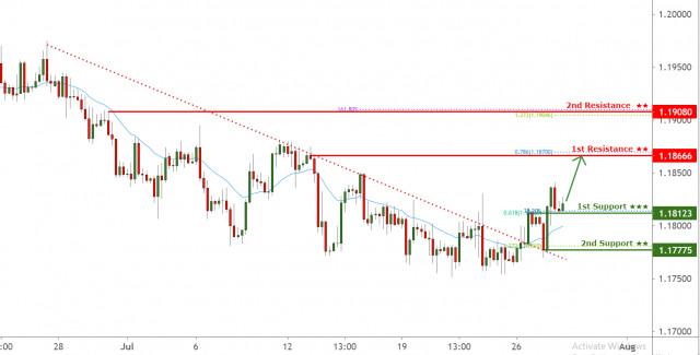 EURUSD bouncing from 1st support, facing bullish pressure!