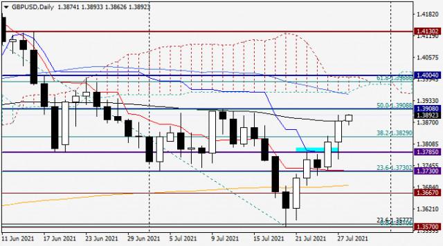 Анализ и прогноз по GBP/USD на 28 июля 2021 года