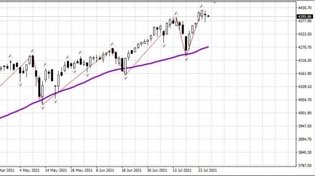 Рынок США 28.07. Встречаем ФРС на максимумах. Падение очень вероятно