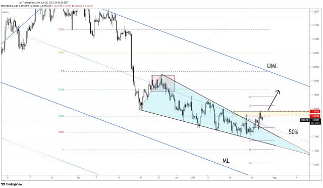 EUR/USD Temporary Decline Ahead Of FOMC!