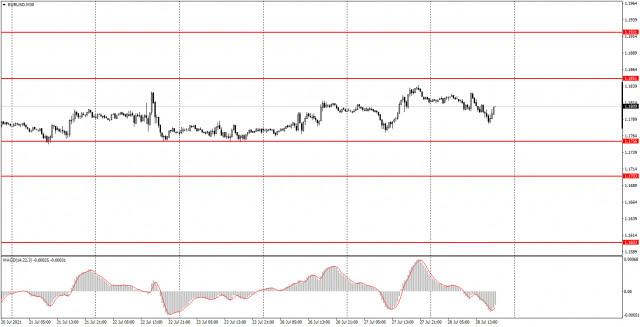 Аналитика и торговые сигналы для начинающих. Как торговать валютную пару EUR/USD 29 июля? Анализ сделок среды. Подготовка к торгам в четверг.