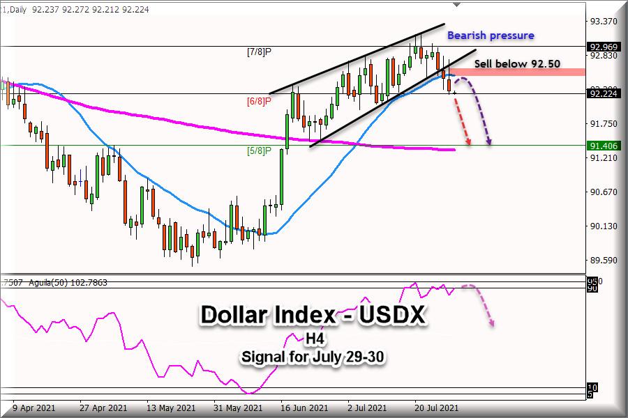 Sinyal Trading untuk Indeks Dolar, #USDX, untuk 29 - 30 Juli…