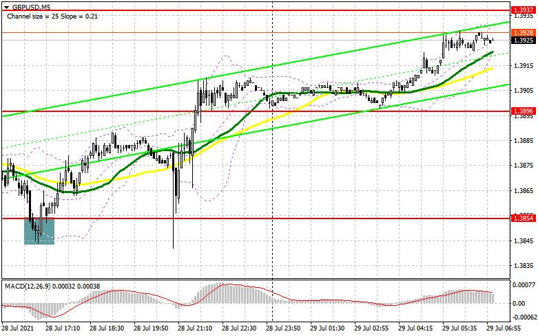 GBP/USD: план на европейскую сессию 29 июля. Commitment of Traders…