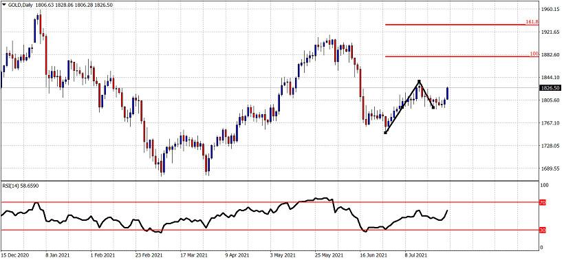 Gold breaks short-term resistance