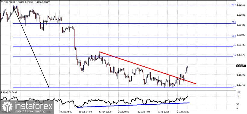 EURUSD continues higher towards 1.19