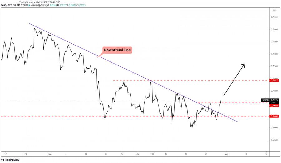 NZD/USD Upside Reversal Signaled!
