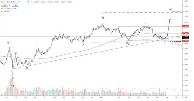 Elliott wave analysis of EUR/USD for July 29, 2021