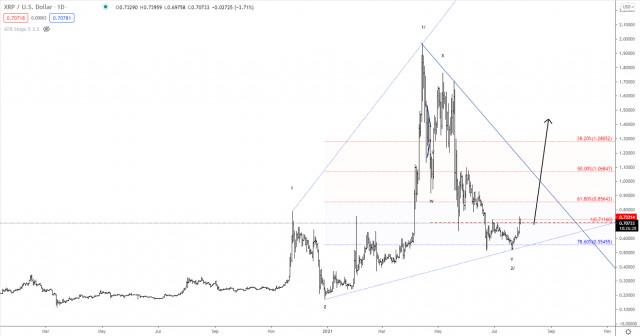 Elliott wave analysis of Ripple for July 29, 2021