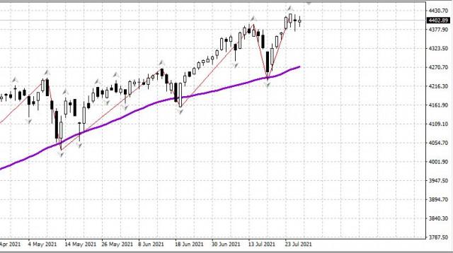 Рынок США удержал максимумы, получив поддержку ФРС 29.07