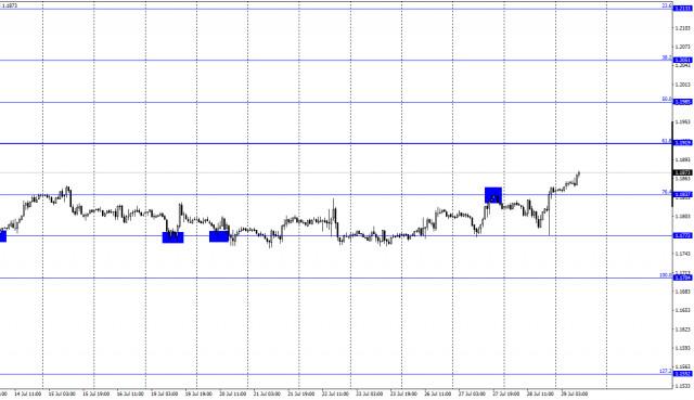 EUR/USD এর পূর্বাভাস 29 জুলাই(COT রিপোর্ট)।