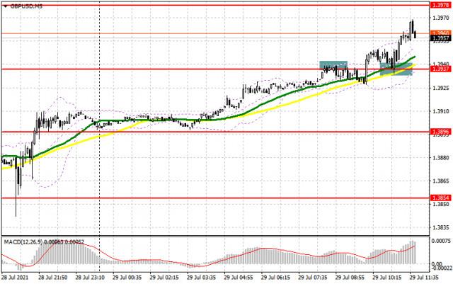 GBP/USD: план на американскую сессию 29 июля (разбор утренних сделок). Фунт прорвался выше 1.3937 и застыл. Под прицелом покупателей – уровень 1.3978