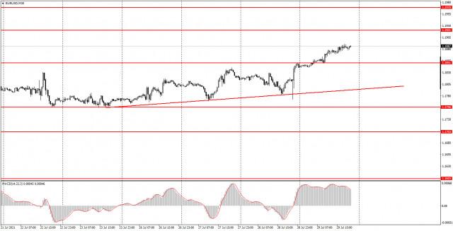 Аналитика и торговые сигналы для начинающих. Как торговать валютную пару EUR/USD 30 июля? Анализ сделок четверга. Подготовка к торгам в пятницу.