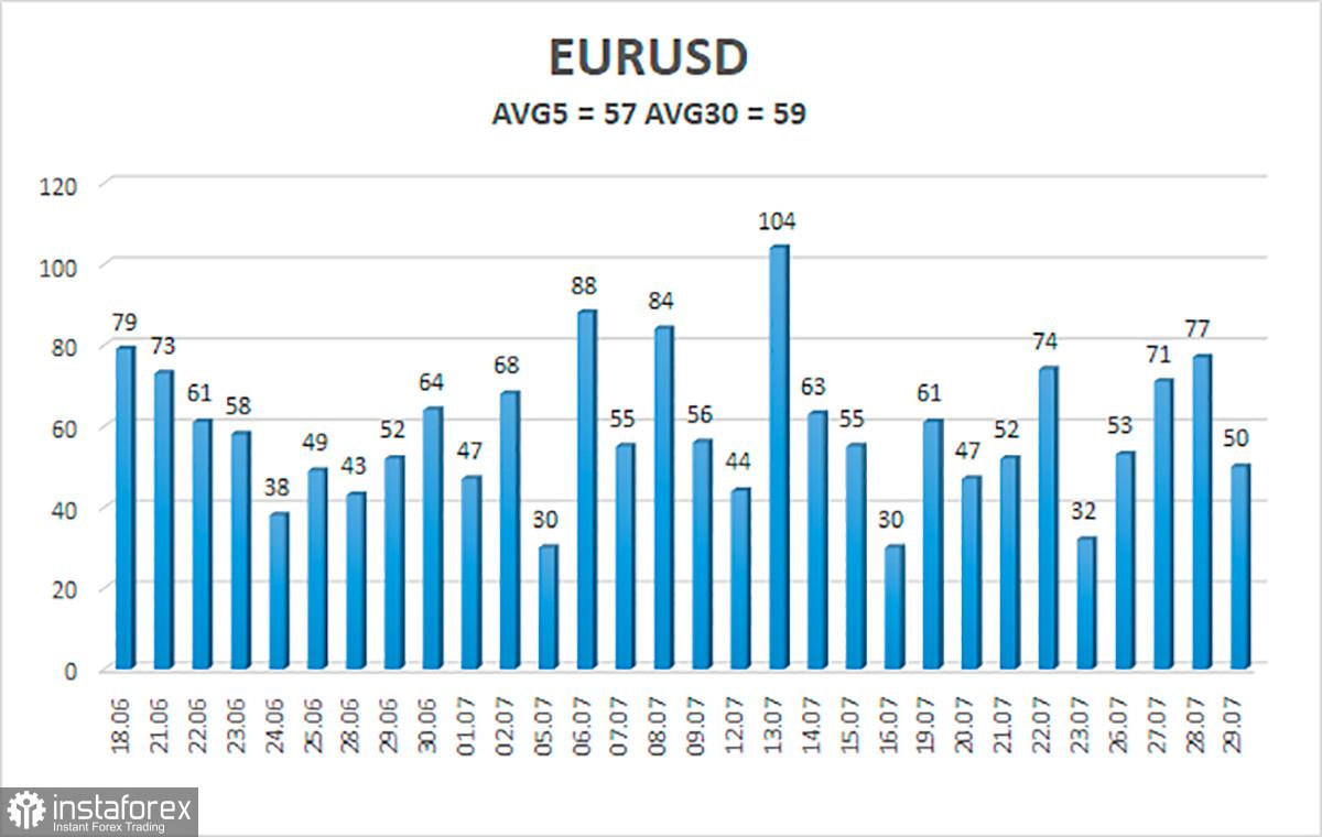 Общ преглед на двойката EUR/USD на 30 юли.