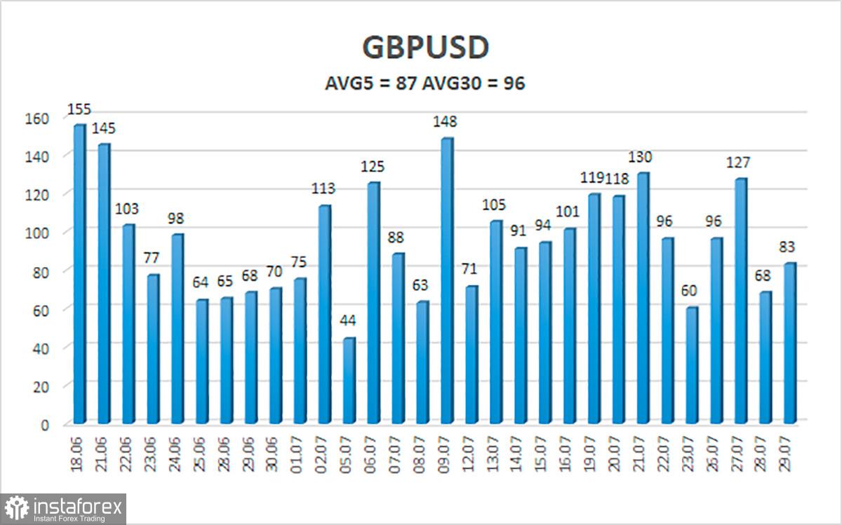 Обзор пары GBP/USD. 30 июля. Джером Пауэлл и ВВП США разочаровали долларовых быков