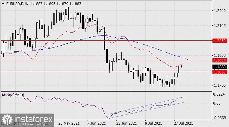 Прогноза за EUR/USD на 30 юли 2021 г.