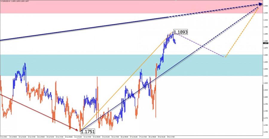 Analisis wave sederhana dan perkiraan untuk EUR/USD, AUD/USD, USD/CHF, GBP/JPY pada 30 Juli