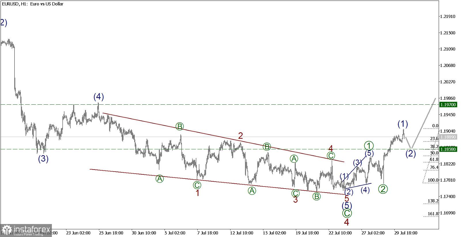 EUR/USD 30 июля. Бычий тренд двигается к первой цели 1.197, открывать длинные позиции ещё можно