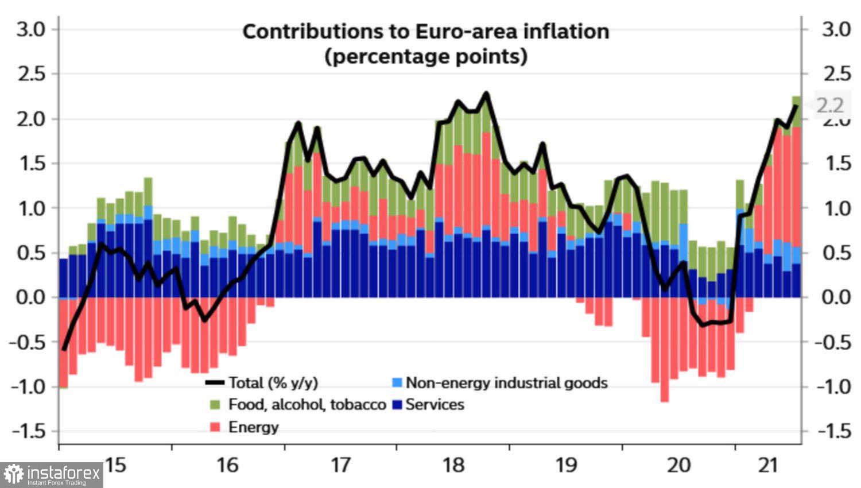 Евро идет на абордаж