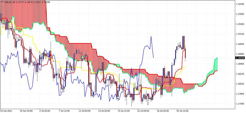 Ichimoku cloud indicator analysis on EURUSD for July 30, 2021.