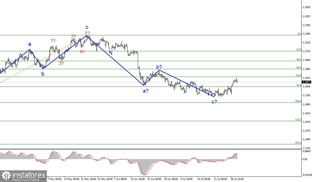 Анализ EUR/USD. 30 июля. Европейская экономика восстанавливается слишком медленно