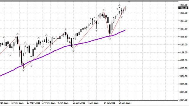 Рынок США закрывает шестой месяц сильного роста подряд. 30.07. Не покупать!
