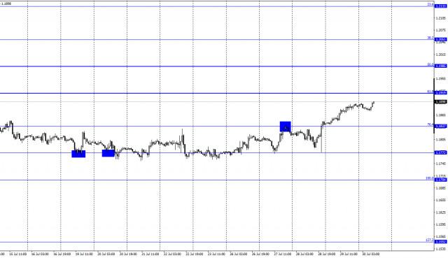 欧元/美元的预测。 7 月 30 日(COT 报告)。 欧洲统计数据:对美元最新的打击