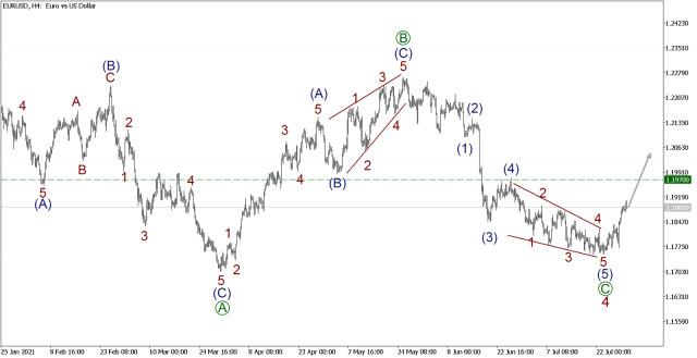Analisis gelombang untuk EUR / USD pada 30 Julai