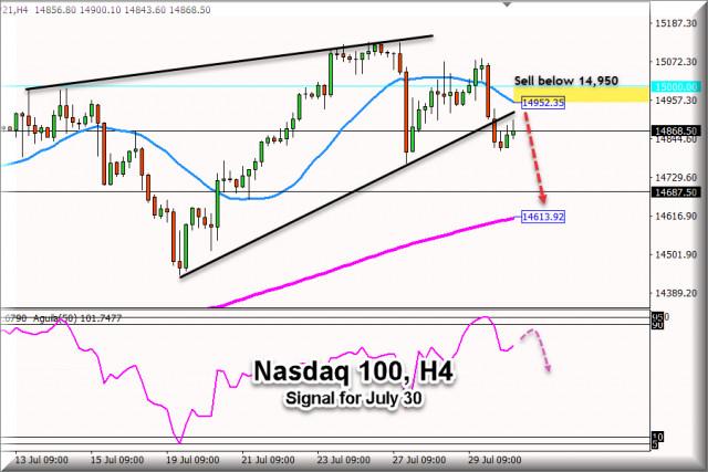 Търговски сигнал за Nasdaq, 100 #NDX, за 30 юли 2021: Продажба под 14 950