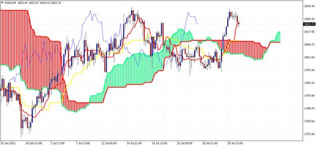 Ichimoku cloud indicator analysis on Gold for July 30, 2021.