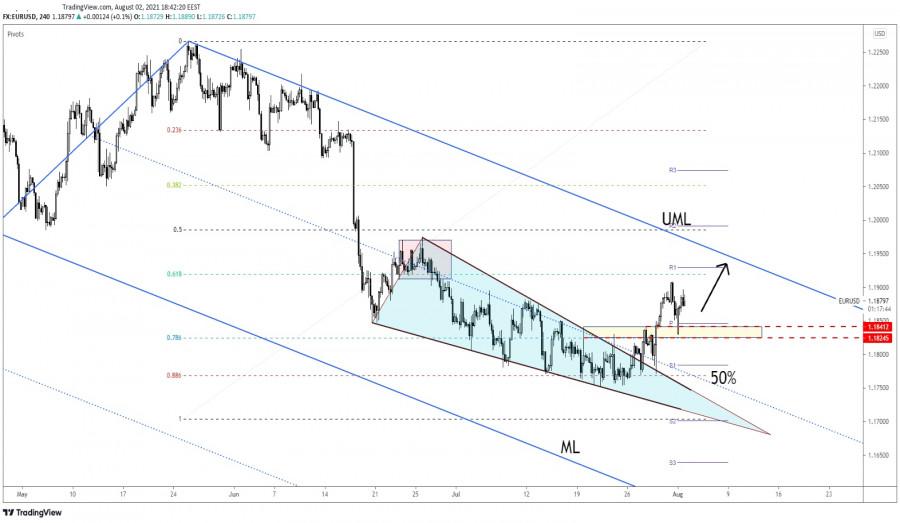 EUR/USD Still Bullish!