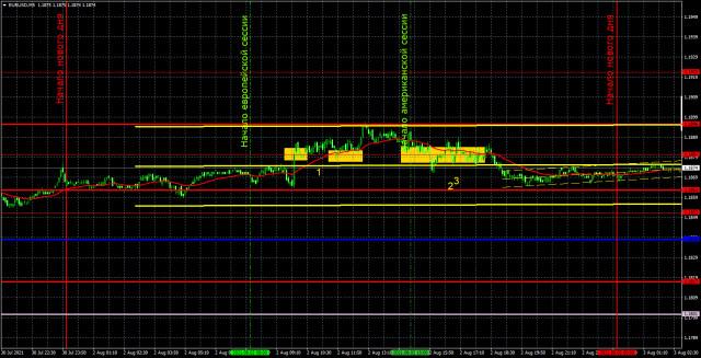 Прогноз и торговые сигналы по EUR/USD на 3 августа. Детальный разбор вчерашних рекомендаций и движения пары в течение дня.