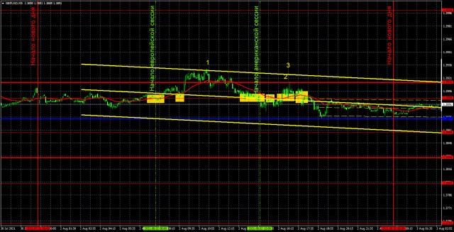 Прогноз и торговые сигналы по GBP/USD на 3 августа. Детальный разбор вчерашних рекомендаций и движения пары в течение дня.