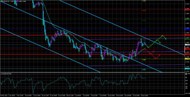 Обзор пары EUR/USD. 3 августа. Спокойное начало потенциально очень важной торговой недели.