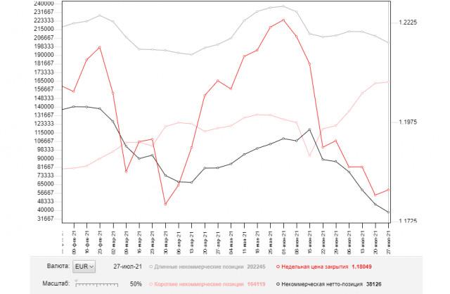 EUR/USD: план на европейскую сессию 3 августа. Commitment of Traders COT отчеты (разбор вчерашних сделок). Производственная активность снижается, а за ней и европейская валюта