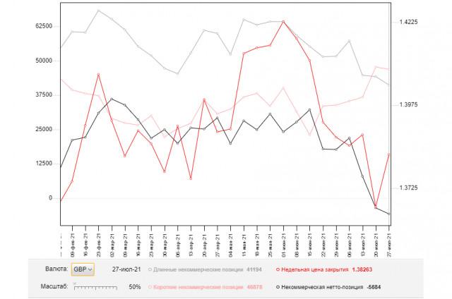 GBP/USD: план на европейскую сессию 3 августа. Commitment of Traders COT-отчеты (разбор вчерашних сделок). Фунт не стал форсировать события перед заседанием Банка Англии