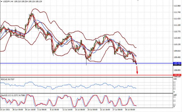 До сентября нет причин для изменения нынешней ситуации на рынках (ожидаем снижения пары USDJPY и повышения цены на спотовое золото)