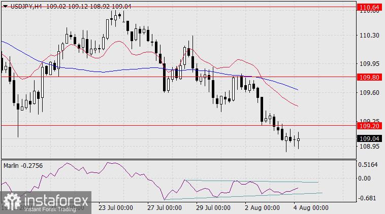 Exchange Rates 04.08.2021 analysis