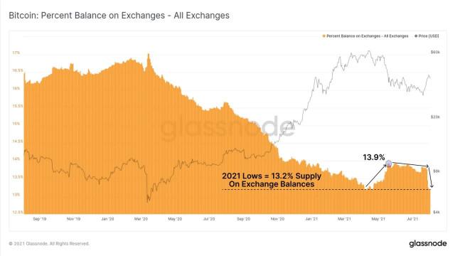 क्रिप्टो बाजार पर सख्त नियम लागू करने के लिए SEC