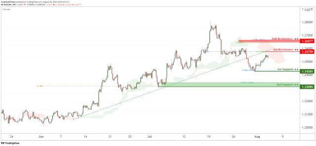 美元/加元面临看跌压力,潜质在向下!
