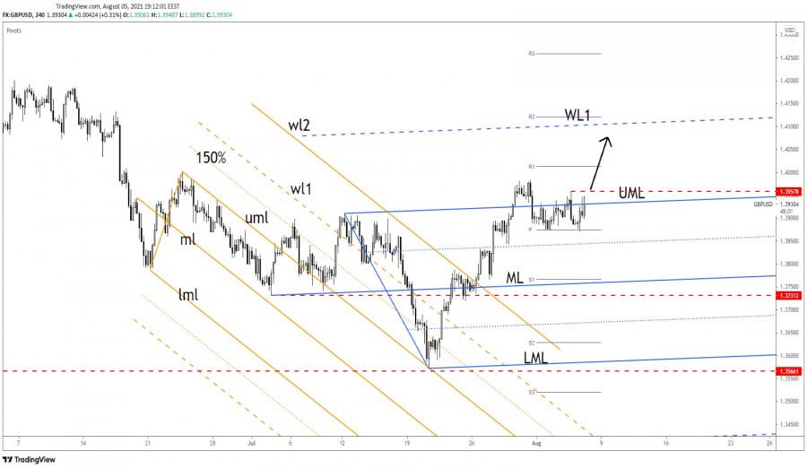 GBP/USD Bullish Post BOE! Where Are The Next Targets?