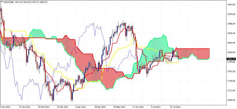 Ichimoku cloud indicator analysis on Gold for August 5, 2021.