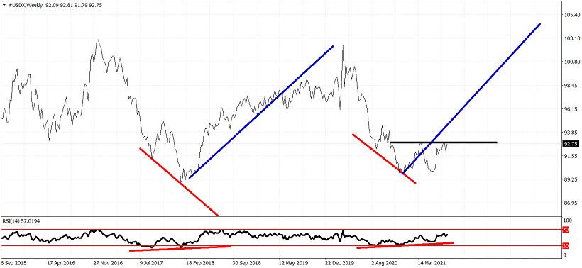 Dollar index could soon provide a new bullish signal.