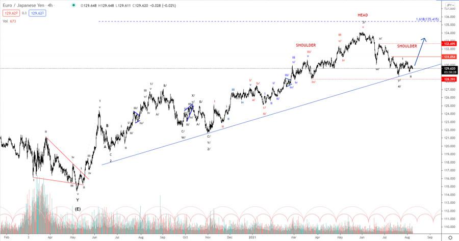 Elliott wave analysis of EUR/JPY for August 9, 2021