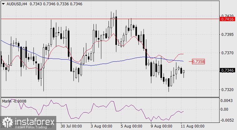 Exchange Rates 11.08.2021 analysis